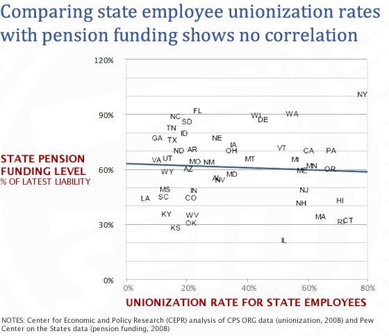 State Pension Funding Unionization Rate