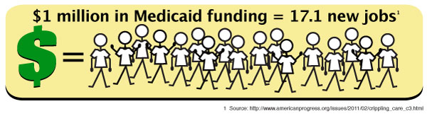 1 million dollars in medicaid funding = 17.1 new jobs